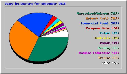 Usage Statistics for microbeorganics com - September 2016